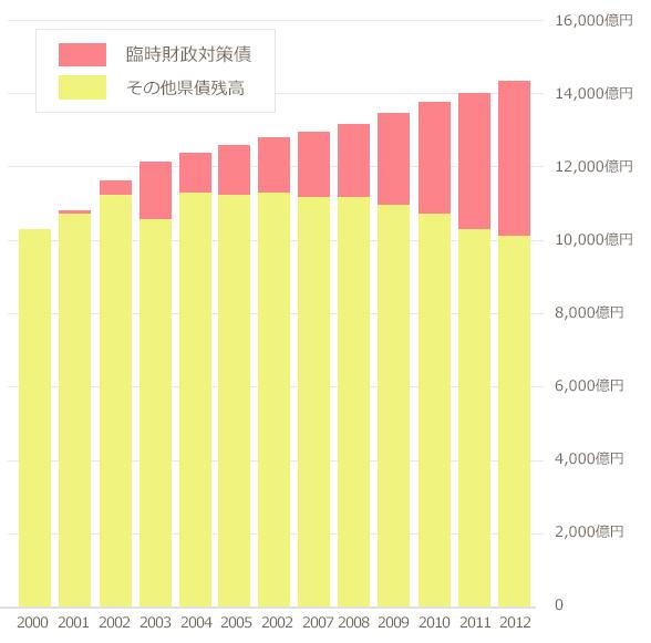 平成24年度岐阜県公債費負債適正化計画