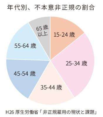 円グラフWEB