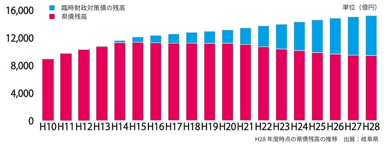 県債グラフ