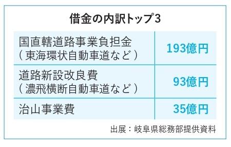 県債ベスト3