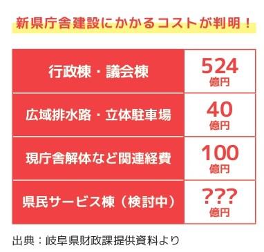 県庁事業費